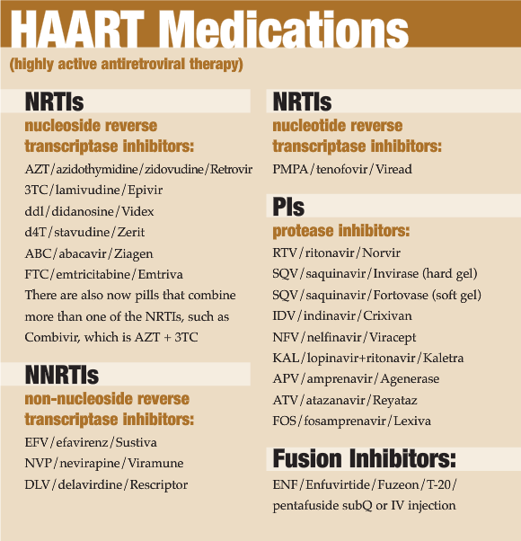 Haart Medications