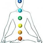 Seated person with 7 colored chakras