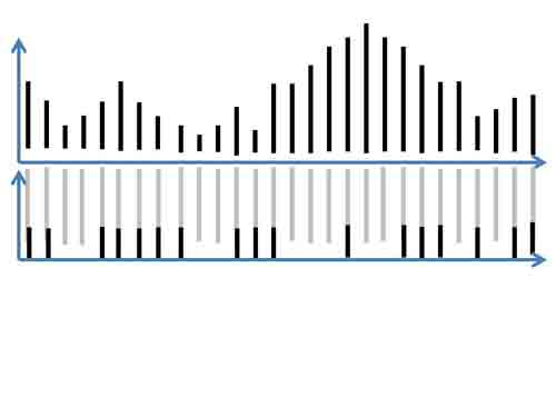 Rhythmogram_neurodynamic-coding_esized
