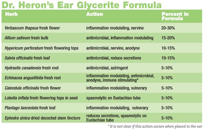 Yarnell Ear Table