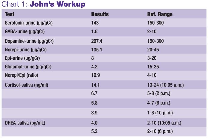Johns WorkUp