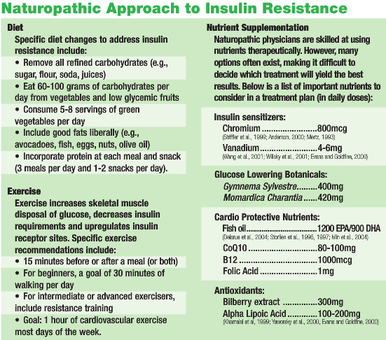 Naturopathic Insulin Resistance