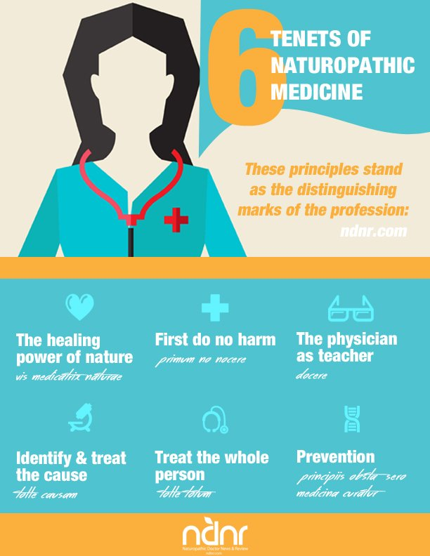 tenets of naturopathic medicine