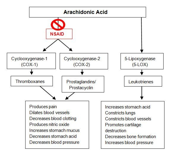 nonsteroidal anti-inflammatory drugs and the risk for anastomotic failure