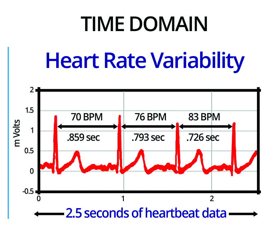Heart rate variability the why what and how of hrv and its article photo 1 time domain 3 ccuart Gallery