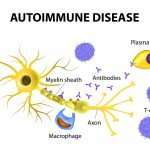 Triggers of Autoimmune Disease