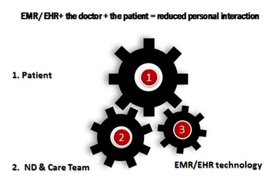 Figure 1. EMR/EHR Effects on Personal Interaction