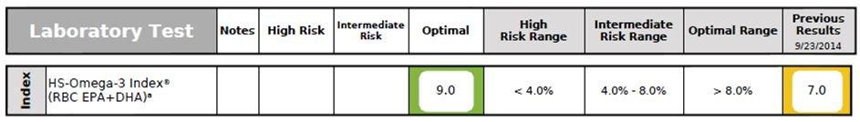 figure-6_omega-3-index
