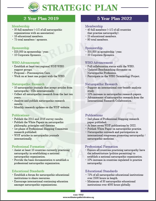 Wnf Status Of The World Naturopathic Federation Naturopathic