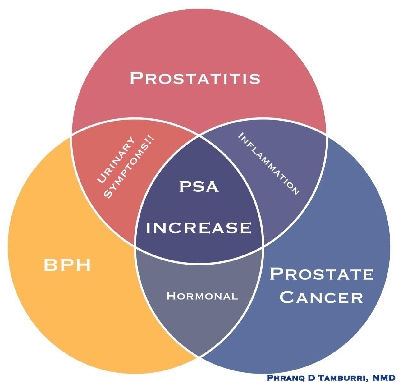 A prostatitis vese sérülésével